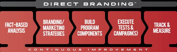direct branding flowchart
