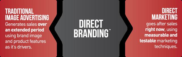 direct marketing gap