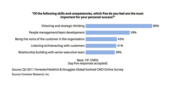 "Chart: ""Of the following skills and competencies, which five do you feel are the most important for your personal success?"""