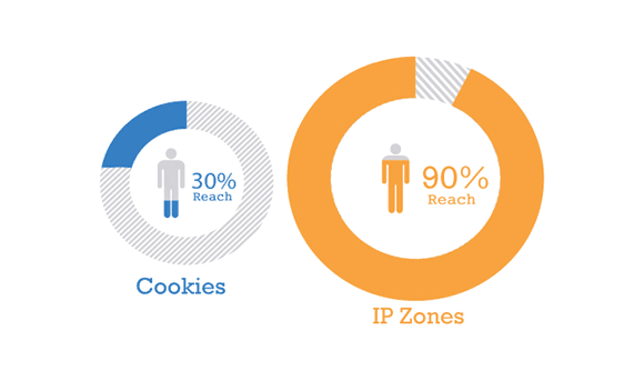 Chart: Consumer reach of Cookies vs IP Zones