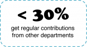 <30% get regular contributions from other departments