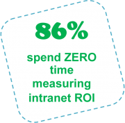 86% spend ZERO time measuring intranet ROI