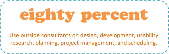 80% use outside consultants on design, development, usability research, planning, project management, and scheduling
