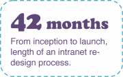 42 months from inception to launch, length of an intranet design process