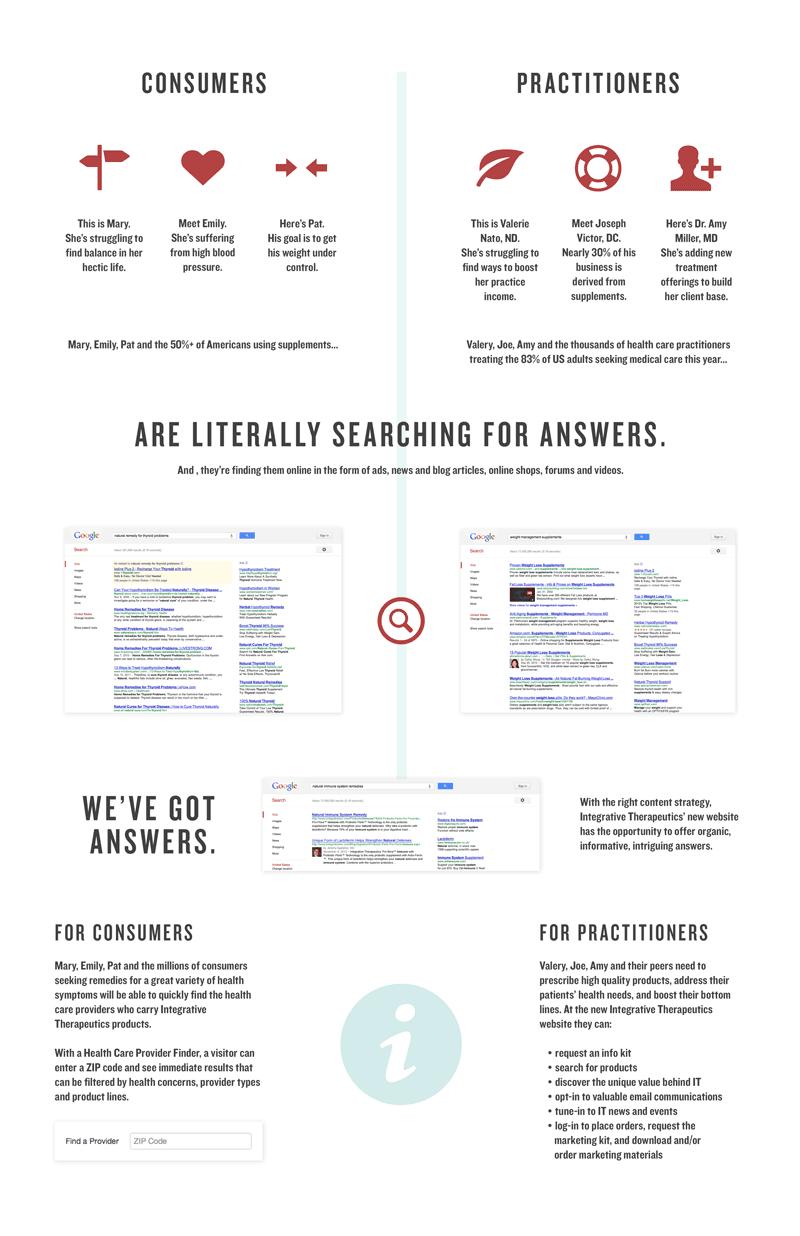 integrative-therapeutics-infographic-web copy