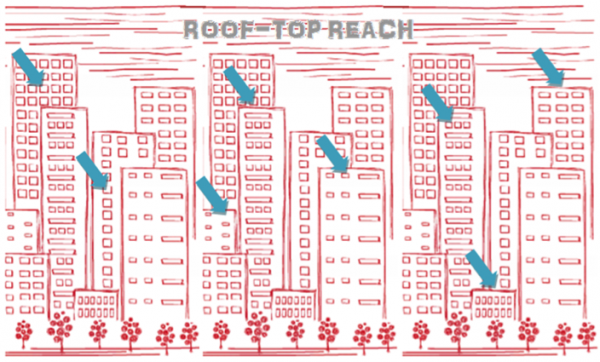Roof-Top Reach